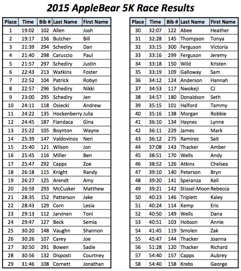 2015 Applebear 5k Race Results Applebear 5k And Color Run